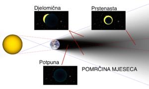 Pomračenje Mjeseca i laž zvanične nauke.