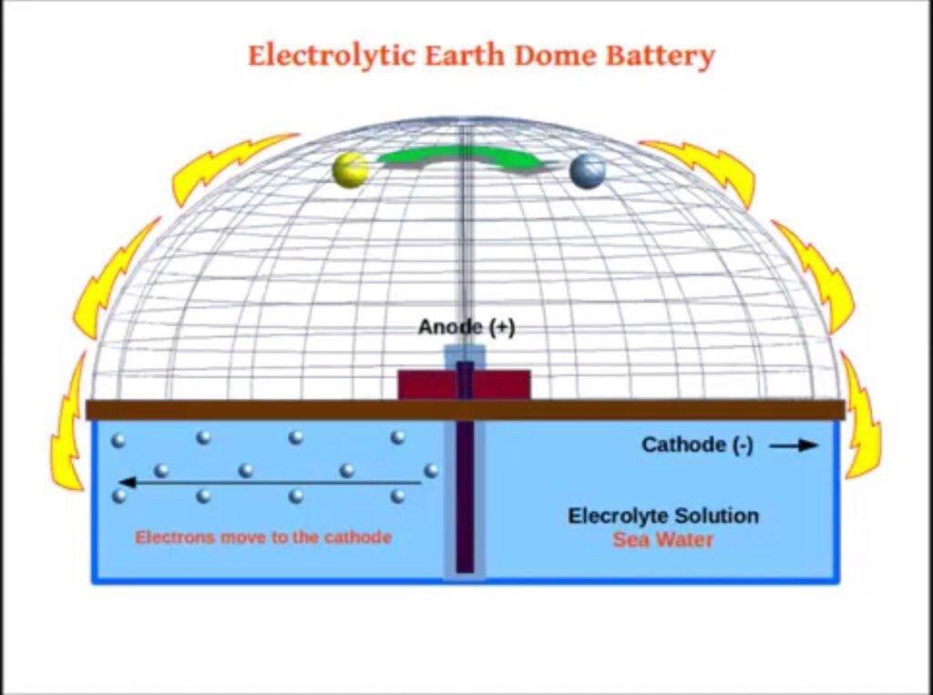 Kako Sunce funkcioniše na Ravnoj Zemlji?